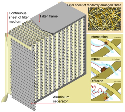Air purifiers reviews - HEPA Filter diagram