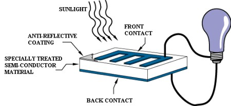 Energy cell - NASA - what is the science behind solar energy