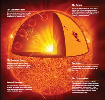 Solar energy pictures- solar anatomy- Nasa