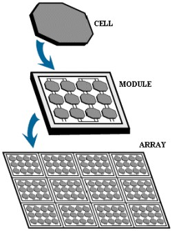 what is the science behind solar energy - Solar panel array - NASA