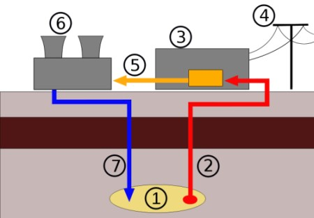 geothermal heating and cooling - Geothermal Power Station thematic