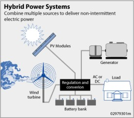 renewable energy sources - Hybrid Power System