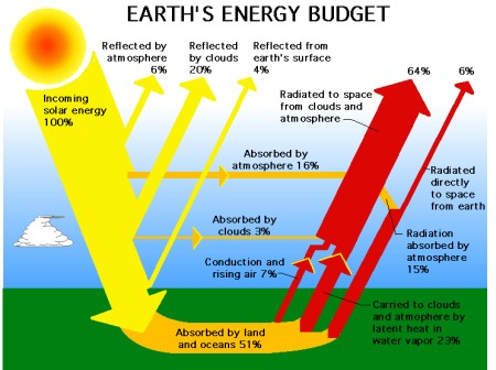 solar energy pictures - earths budget Nasa