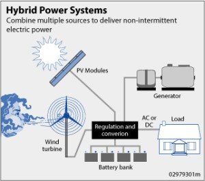 zero energy homes - hybrid power system